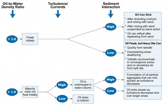 Group V OilBehavior-Turbulence